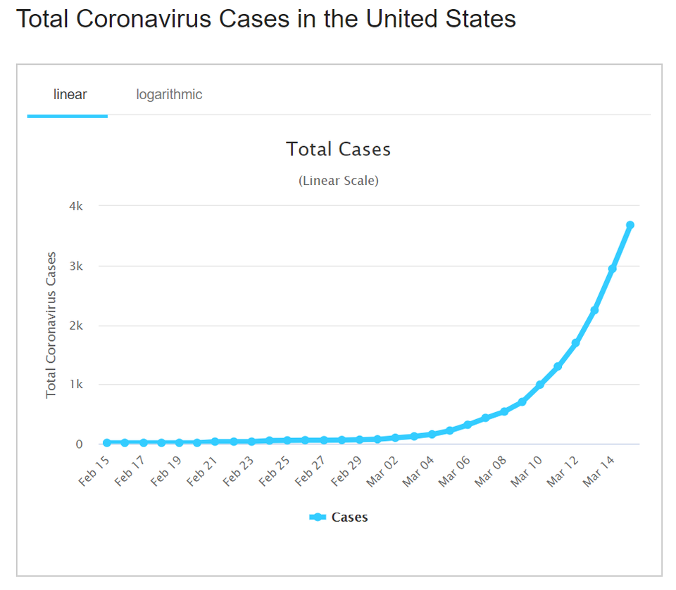 exponential growth of covid-19 cases